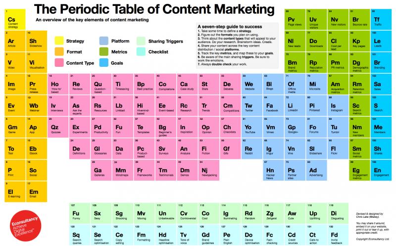 Bảng tuần hoàn các nguyên tố Content
