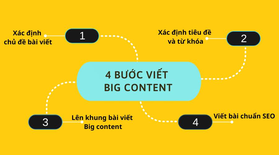 Cách viết bài Big content hiệu quả